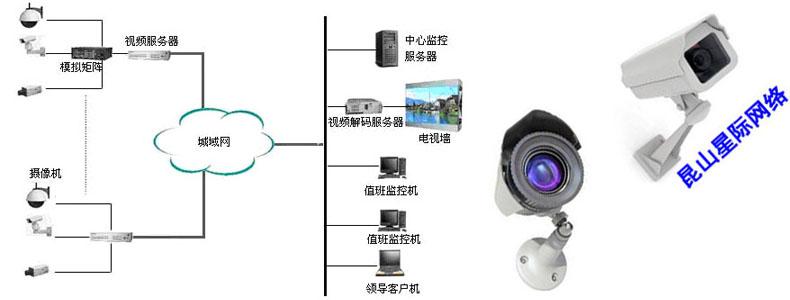 一个完整的闭路电视监控系统主要由前端音视频